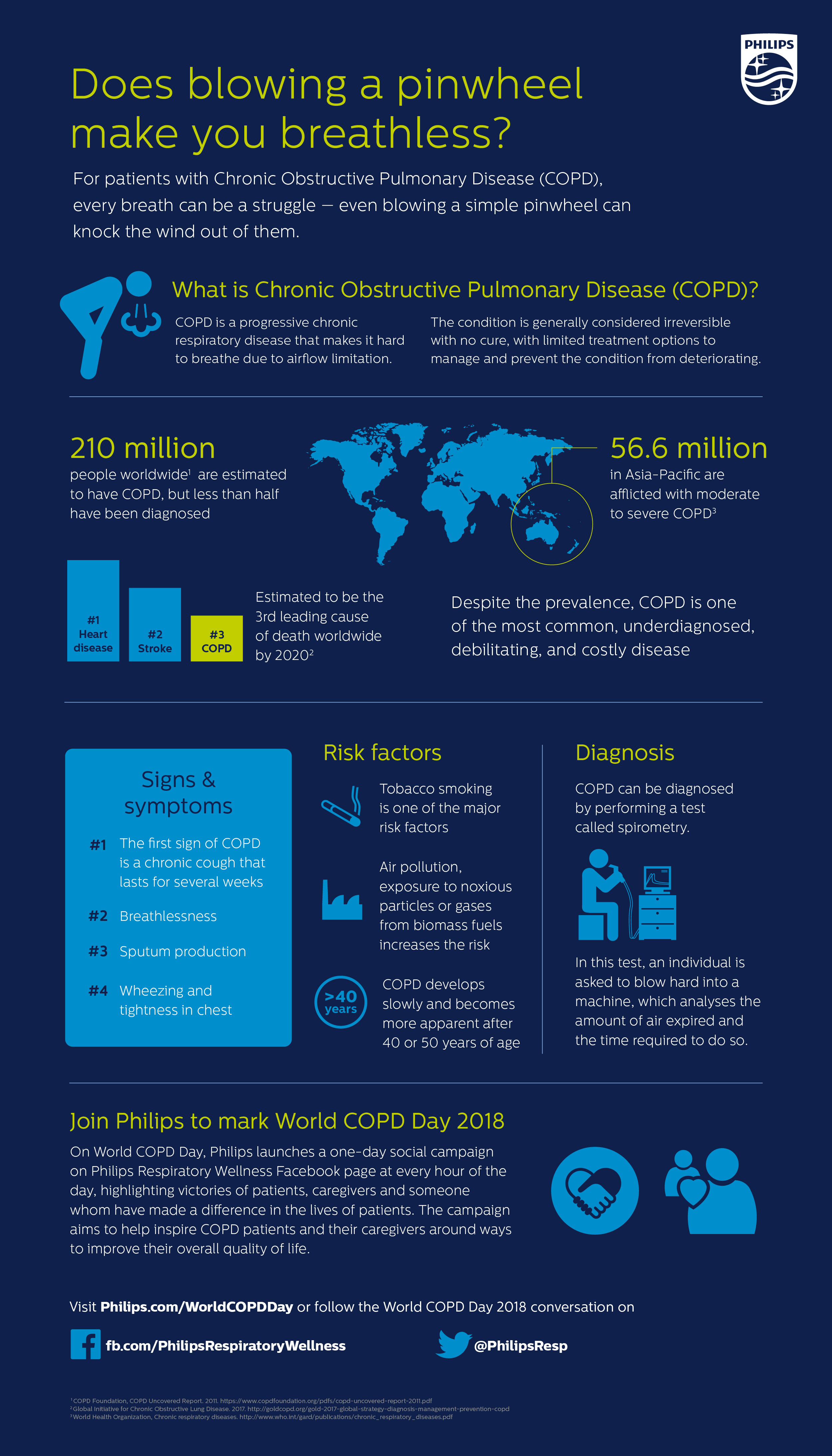 Philips World COPD Day 2018 Infographic (FINAL)